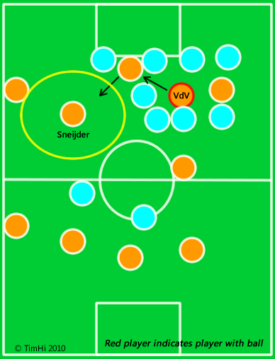Diagrammatic version of the goal: Notice how the trio have been shifted over, leaving space for Kuyt and Sneijder.